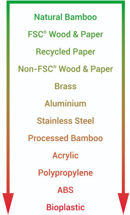 Image shows a list of raw materials that make up promotional products in order of how green thought to be